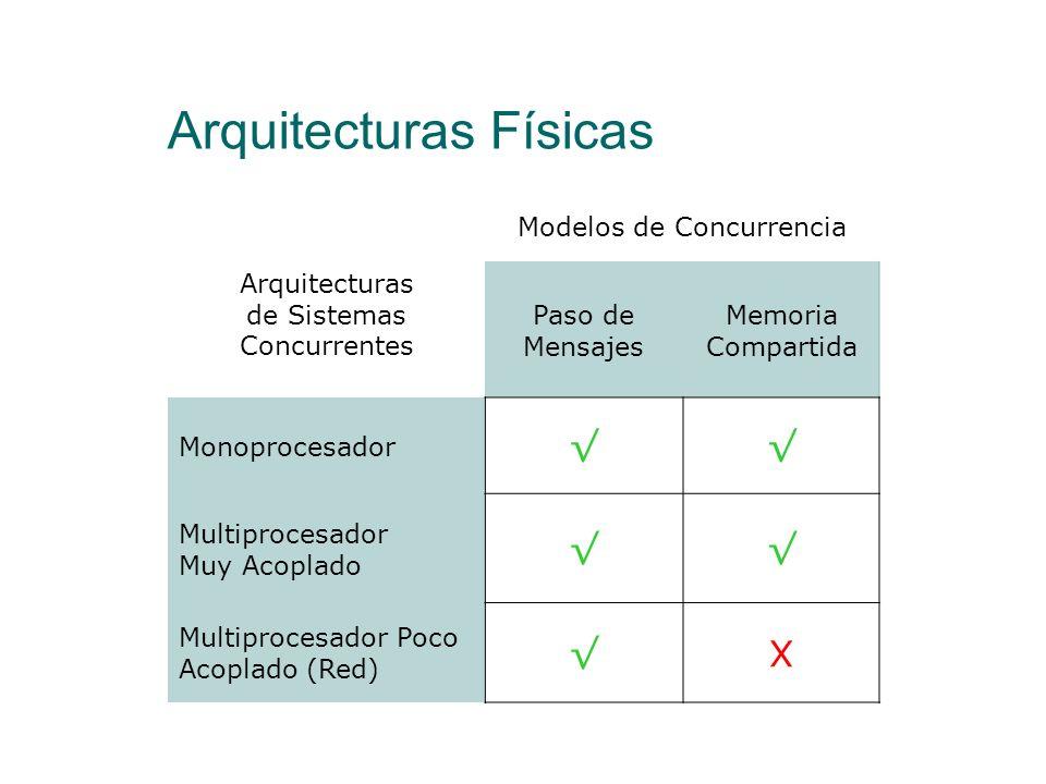 Arquitecturas Físicas Modelos de Concurrencia Memoria compartida Los procesos pueden acceder a una memoria común Existen variables compartidas que var
