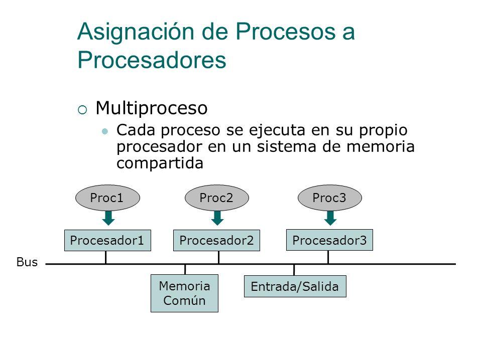 Asignación de Procesos a Procesadores Un procesador sólo puede ejecutar un proceso a la vez ¿Qué ocurre si hay que ejecutar más procesos que los proce