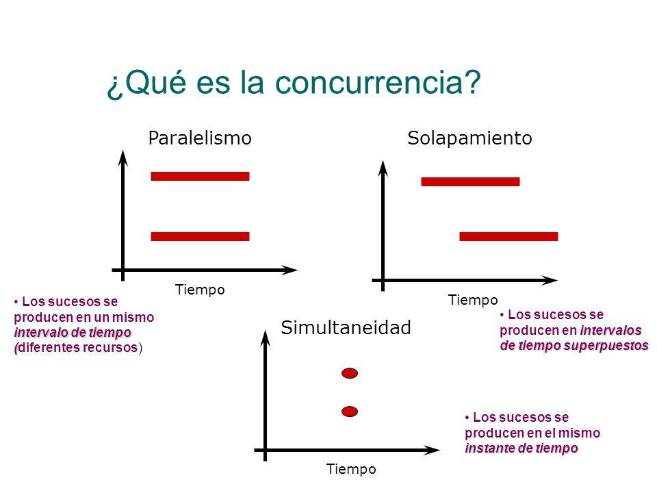 Indeterminismo Otra más… LOAD R,x ADD R,#1 STR R,x inc LOAD R2,x SUB R2,#1 STR R2,x dec incdecxRR2 1 LOAD R2,x 00 2 SUB R2,#1 0 3 STR R2,x 4 LOAD R,x 5 ADD R,#1 0 6 STR R,x 00 Resultado Final: 0 Como se deben considerar todas las posibles intercalaciones, también hay que considerar que un proceso se ejecute completamente antes que el otro