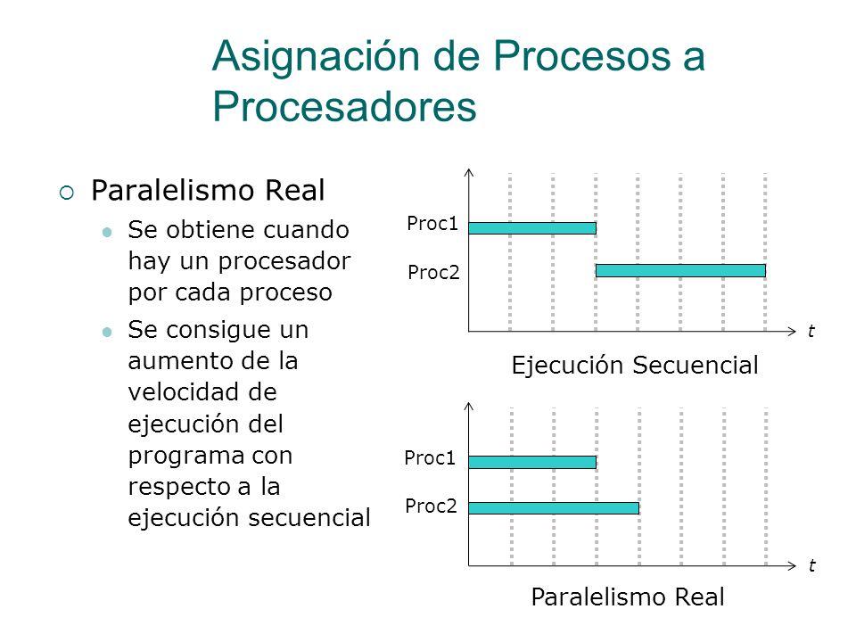 Asignación de Procesos a Procesadores Procesamiento Distribuido Cada proceso se ejecuta en su propio procesador dentro de cada máquina de una red (Pro