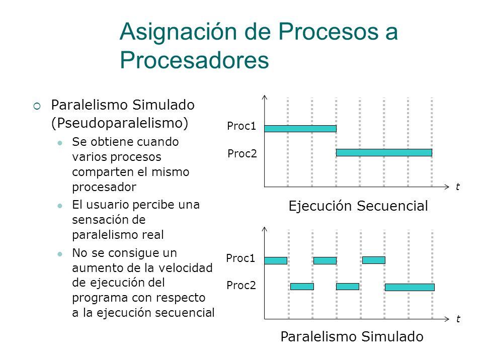 Asignación de Procesos a Procesadores Multiprogramación Varios procesos se ejecutan en el mismo procesador Cada proceso se ejecuta durante un tiempo y