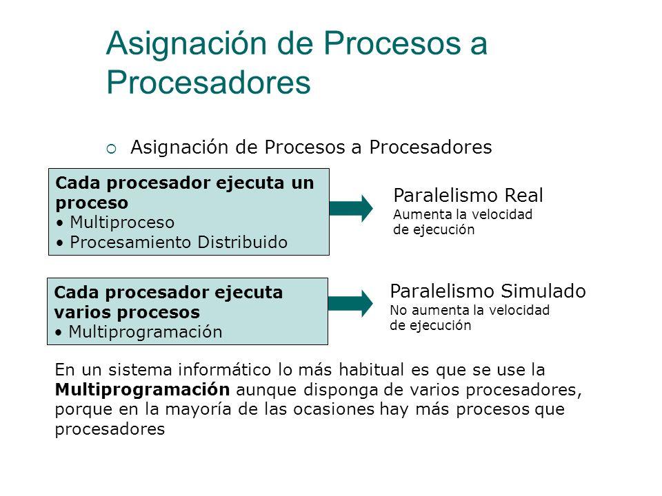 Asignación de Procesos a Procesadores Paralelismo Simulado (Pseudoparalelismo) Se obtiene cuando varios procesos comparten el mismo procesador El usua