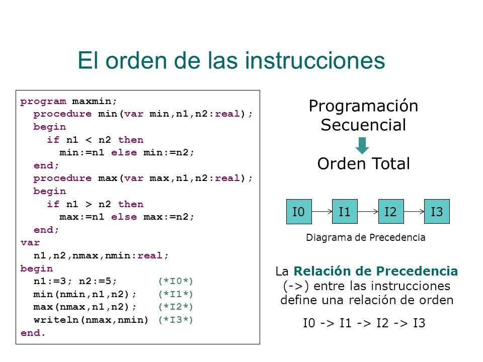 El orden de las instrucciones En un programa secuencial, todas las instrucciones están ordenadas Está claro el orden en el que se van ejecutando las i
