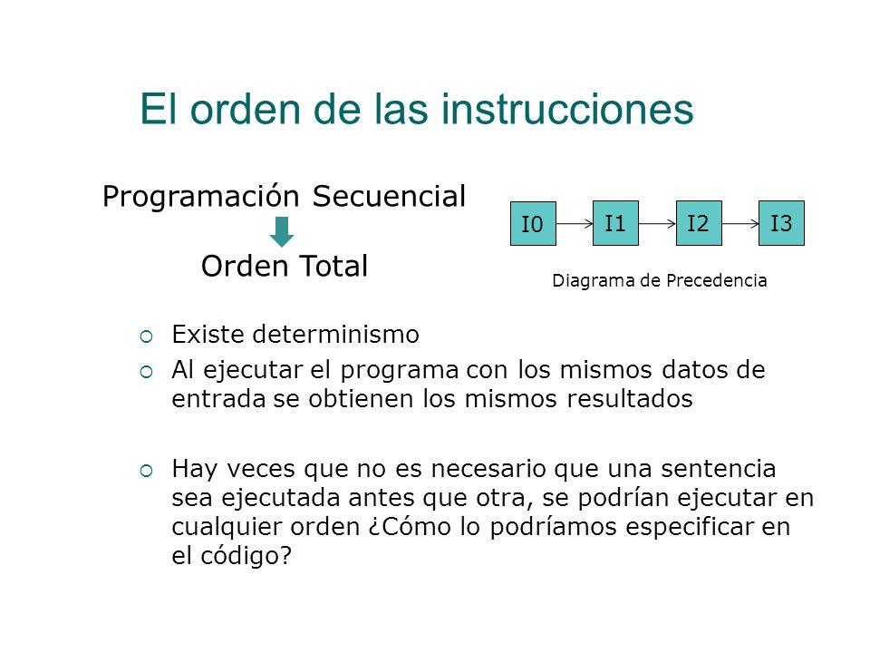 El orden de las instrucciones program maxmin; procedure min(var min,n1,n2:real); begin if n1 < n2 then min:=n1 else min:=n2; end; procedure max(var ma