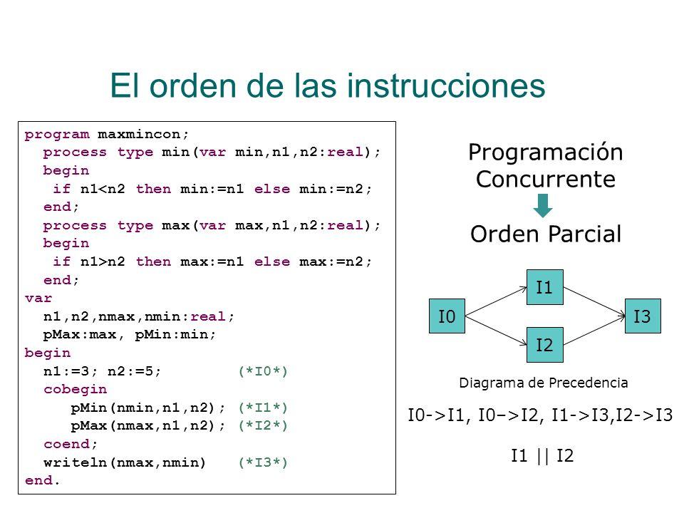 El orden de las instrucciones Existe determinismo Al ejecutar el programa con los mismos datos de entrada se obtienen los mismos resultados Hay veces