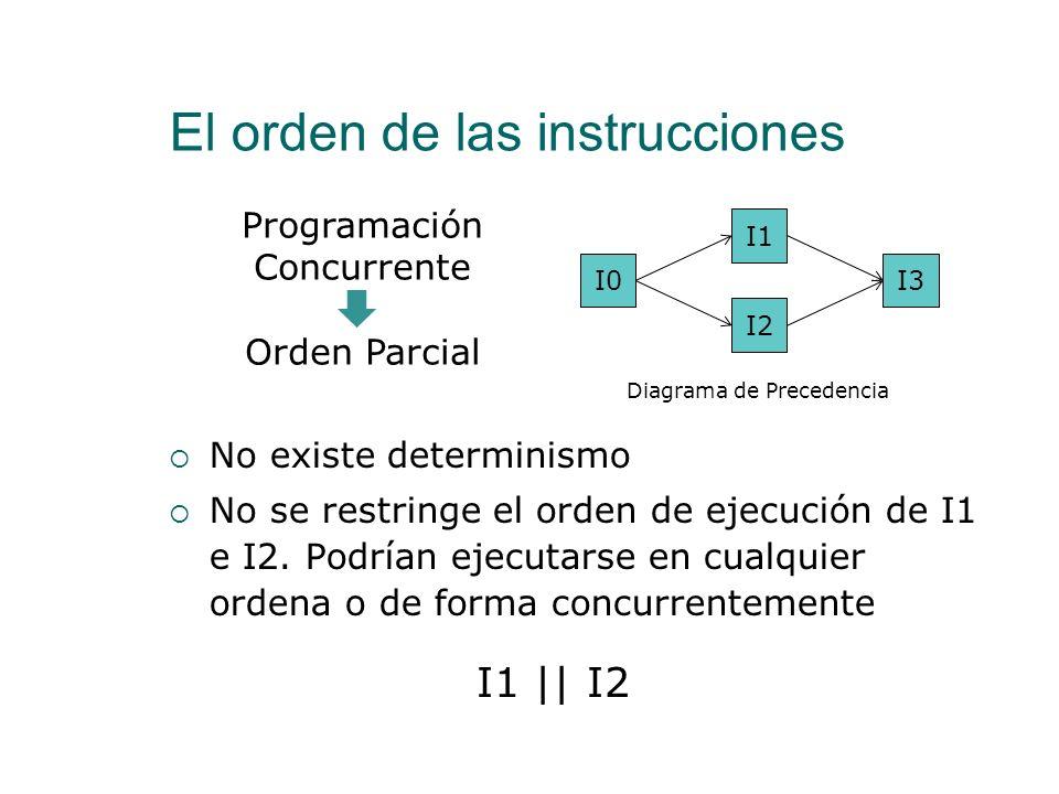 El orden de las instrucciones program maxmincon; process type min(var min,n1,n2:real); begin if n1<n2 then min:=n1 else min:=n2; end; process type max