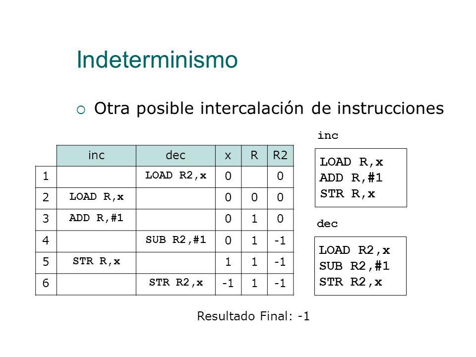 Indeterminismo Una posible intercalación de instrucciones incdecxRR2 1 LOAD R2,x 00 2 LOAD R,x 000 3 SUB R2,#1 00 4 ADD R,#1 01 5 STR R2,x 1 6 STR R,x