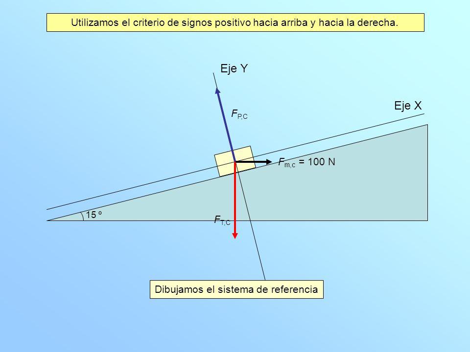 Dibujamos el sistema de referencia Eje X Eje Y F P,C F T,C Utilizamos el criterio de signos positivo hacia arriba y hacia la derecha. 15 º F m,c = 100