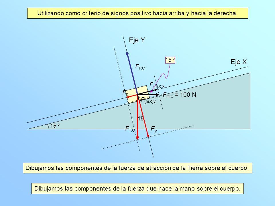 Eje X Eje Y FyFy FxFx F P,C F T,C Las componentes de la fuerza de atracción de la Tierra sobre el cuerpo son: F x = 196 sen 15 i = 50,7 i N F y = 196 cos 15 j = 189,3 j N Las componentes de la fuerza que hace la mano sobre el cuerpo son: F (m,c)x = 100 cos 15 i = 96,6 i N F (m,c)y = 100 sen 15 j = 25,9 j N Utilizando como criterio de signos positivo hacia arriba y hacia la derecha.