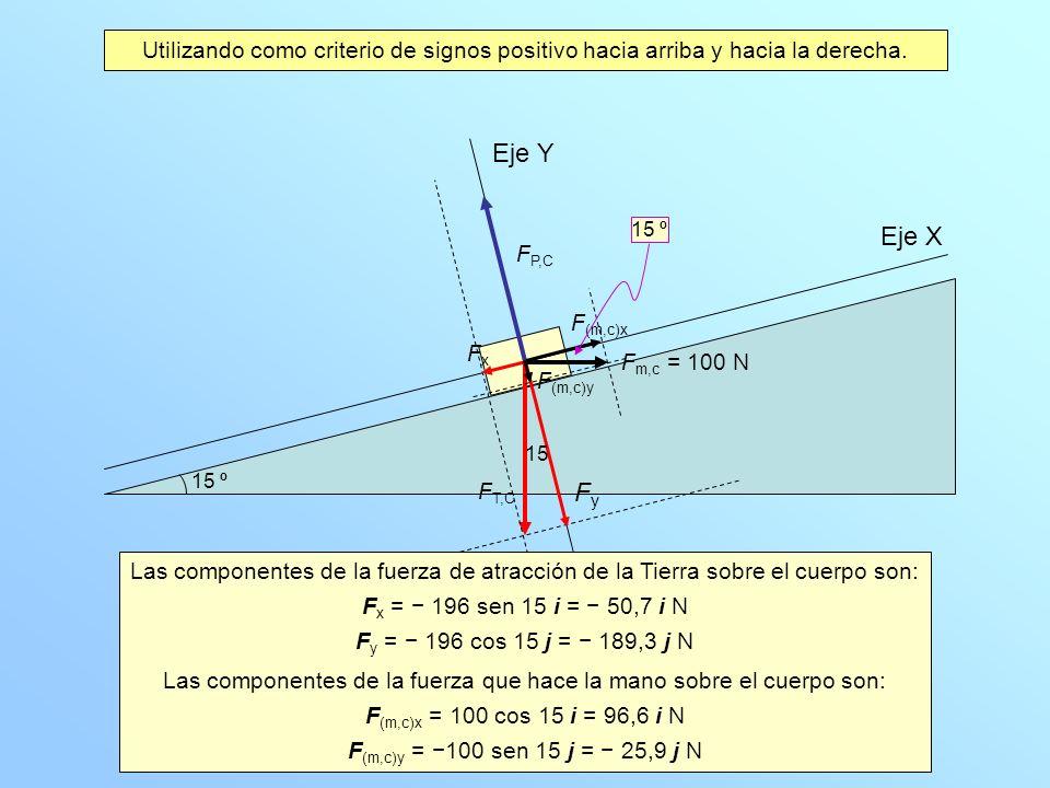 Eje X Eje Y FyFy FxFx N = 215, N F T,C En el eje Y el cuerpo está en equilibrio por lo que la F y = 0: 189,3 j N 25,9 j N + F p,c = 0 F p,c = 215,2 j N La fuerza normal es la que hace el plano sobre el cuerpo, por lo tanto es 215,2 N.