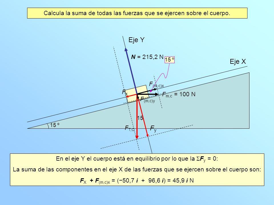 Eje X Eje Y La suma de todas las fuerzas que se ejercen sobre el cuerpo es 45,9 i N Representamos la suma de todas las fuerzas que actúan sobre el cuerpo 15 º F = 45,9 N