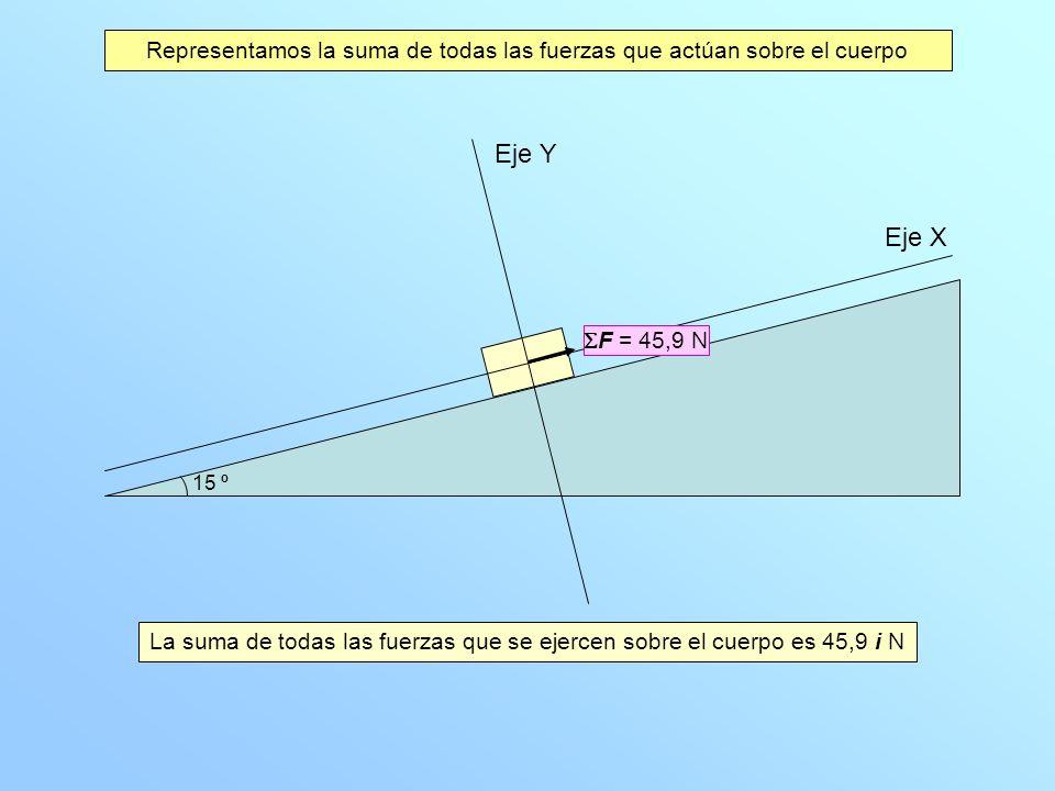 Eje X Eje Y La suma de todas las fuerzas que se ejercen sobre el cuerpo es 45,9 i N Representamos la suma de todas las fuerzas que actúan sobre el cue