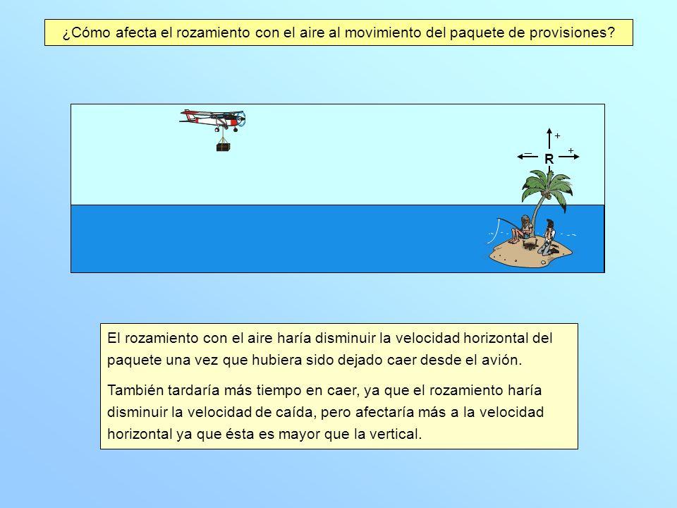 El rozamiento con el aire haría disminuir la velocidad horizontal del paquete una vez que hubiera sido dejado caer desde el avión.