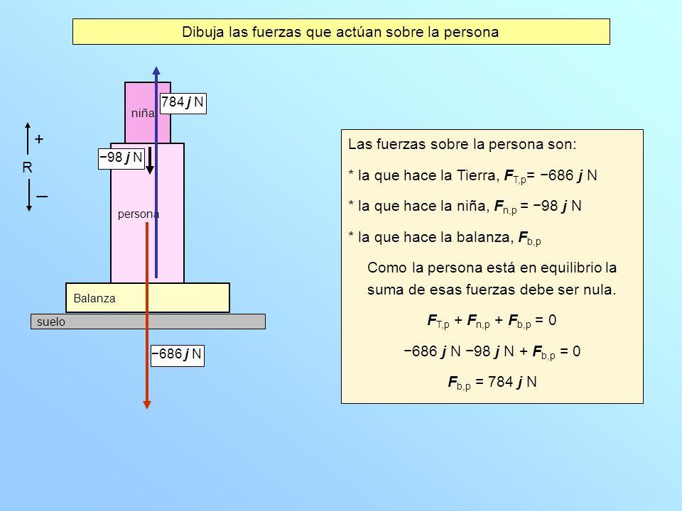 Dibuja las fuerzas que actúan sobre la persona Las fuerzas sobre la persona son: * la que hace la Tierra, F T,p = 686 j N * la que hace la niña, F n,p = 98 j N * la que hace la balanza, F b,p Como la persona está en equilibrio la suma de esas fuerzas debe ser nula.
