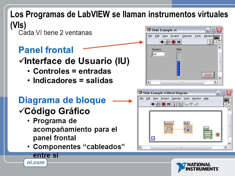 Cada VI tiene 2 ventanas Panel frontal Interface de Usuario (IU) Controles = entradas Indicadores = salidas Diagrama de bloque Código Gráfico Programa