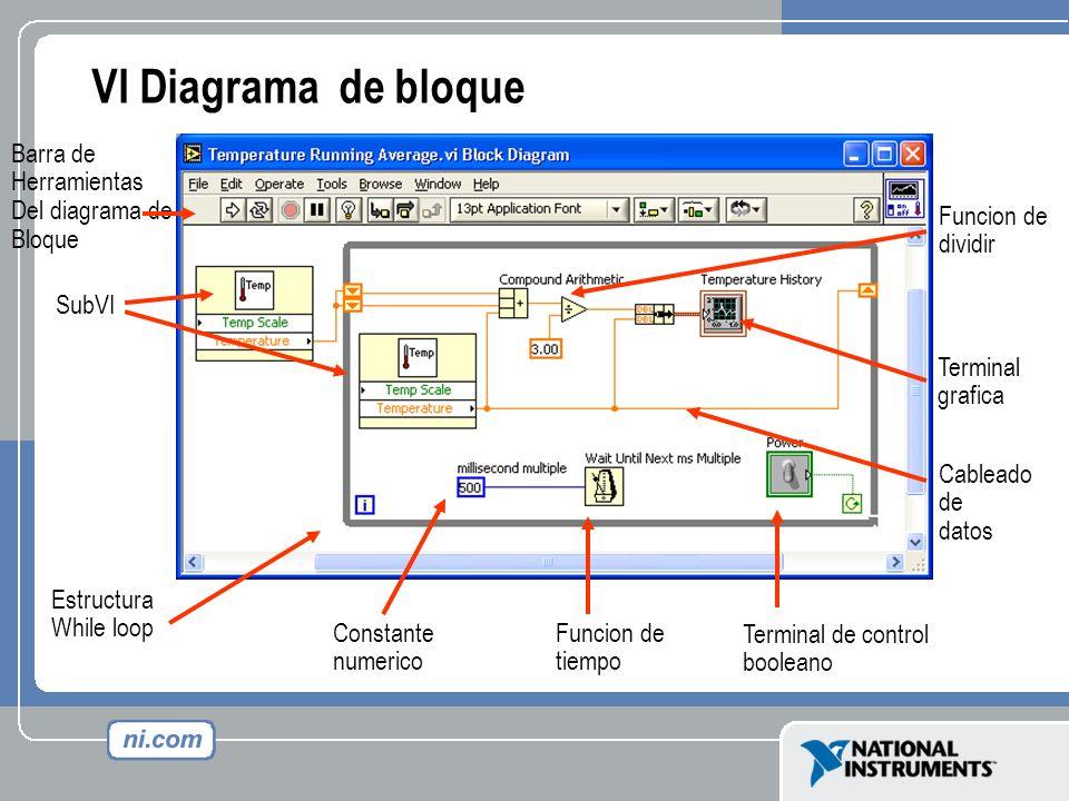VI Diagrama de bloque Cableado de datos Terminal grafica SubVI Estructura While loop Barra de Herramientas Del diagrama de Bloque Funcion de dividir C