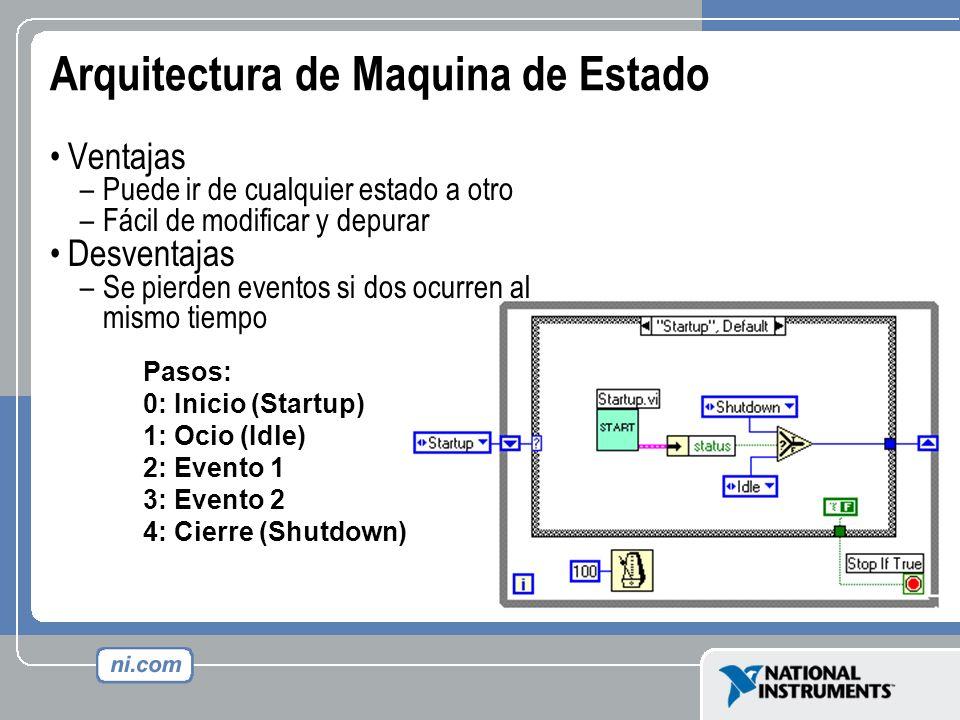 Arquitectura de Maquina de Estado Ventajas –Puede ir de cualquier estado a otro –Fácil de modificar y depurar Desventajas –Se pierden eventos si dos o