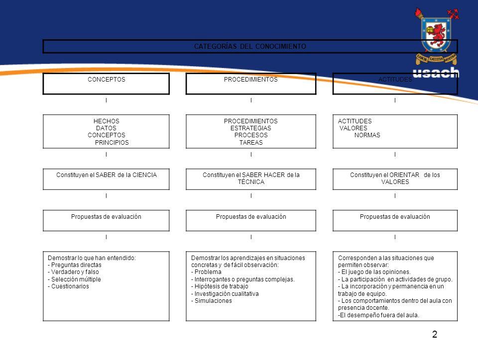 2 CATEGORÍAS DEL CONOCIMIENTO CONCEPTOSPROCEDIMIENTOSACTITUDES III HECHOS DATOS CONCEPTOS PRINCIPIOS PROCEDIMIENTOS ESTRATEGIAS PROCESOS TAREAS ACTITUDES VALORES NORMAS III Constituyen el SABER de la CIENCIAConstituyen el SABER HACER de la TÉCNICA Constituyen el ORIENTAR de los VALORES III Propuestas de evaluación III Demostrar lo que han entendido: - Preguntas directas - Verdadero y falso - Selección múltiple - Cuestionarios Demostrar los aprendizajes en situaciones concretas y de fácil observación: - Problema - Interrogantes o preguntas complejas.