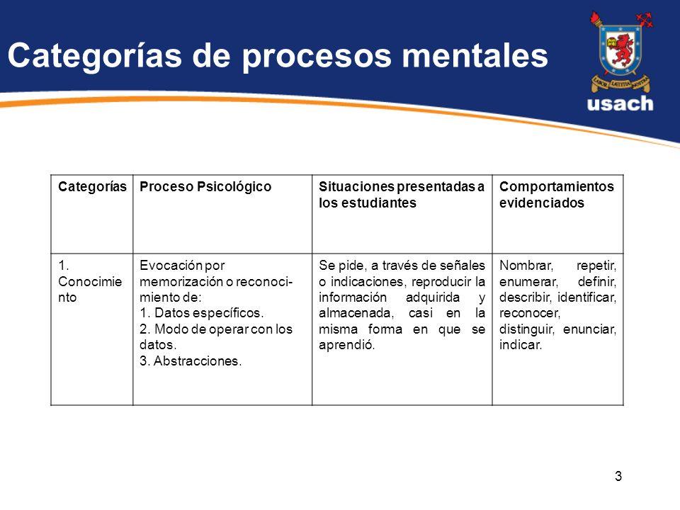4 CategoríasProceso PsicológicoSituaciones presentadas a los estudiantes Comportamientos evidenciados 2.