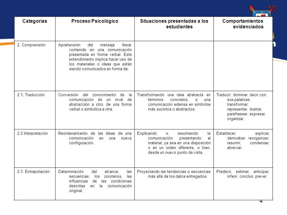 5 CategoríasProceso PsicológicoSituaciones presentadas a los estudiantes Comportamientos evidenciados 3.
