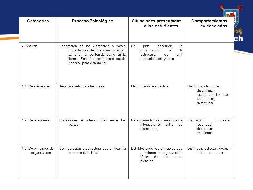 6 CategoríasProceso PsicológicoSituaciones presentadas a los estudiantes Comportamientos evidenciados 4.