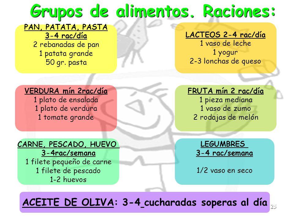 25 Grupos de alimentos. Raciones: LACTEOS 2-4 rac/día 1 vaso de leche 1 yogur 2-3 lonchas de queso CARNE, PESCADO, HUEVO 3-4rac/semana 1 filete pequeñ