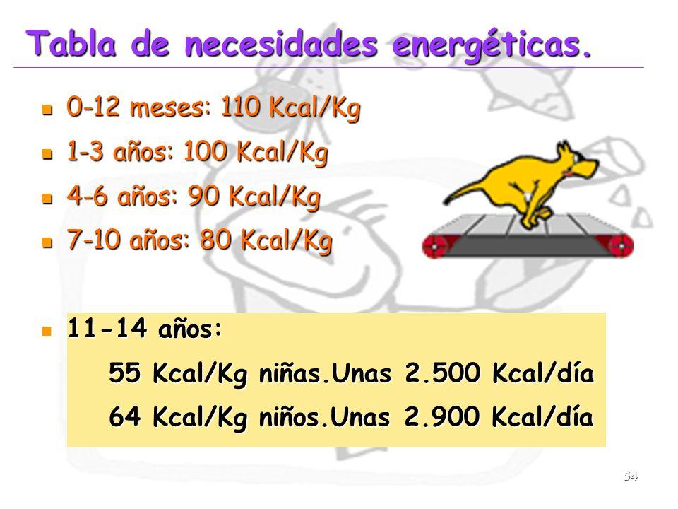 54 Tabla de necesidades energéticas. 0-12 meses: 110 Kcal/Kg 0-12 meses: 110 Kcal/Kg 1-3 años: 100 Kcal/Kg 1-3 años: 100 Kcal/Kg 4-6 años: 90 Kcal/Kg