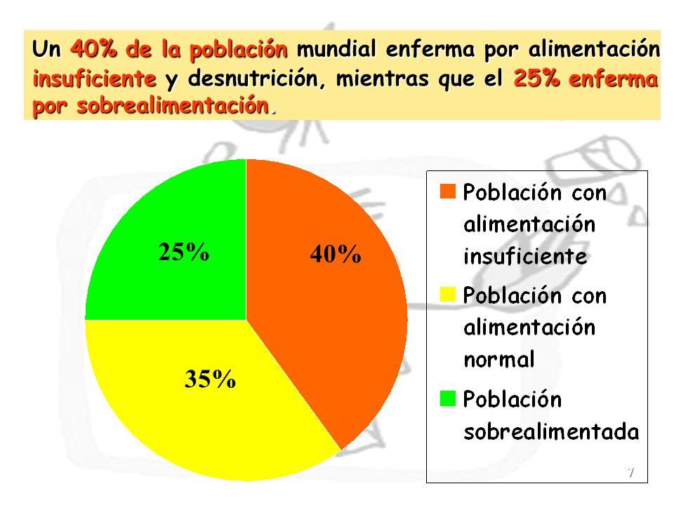 7 Un 40% de la población mundial enferma por alimentación insuficiente y desnutrición, mientras que el 25% enferma por sobrealimentación. 40% 35% 25%