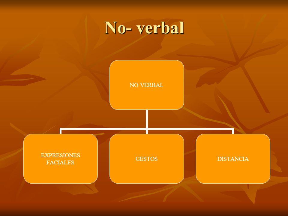 No- verbal NO VERBAL EXPRESIONES FACIALES GESTOSDISTANCIA
