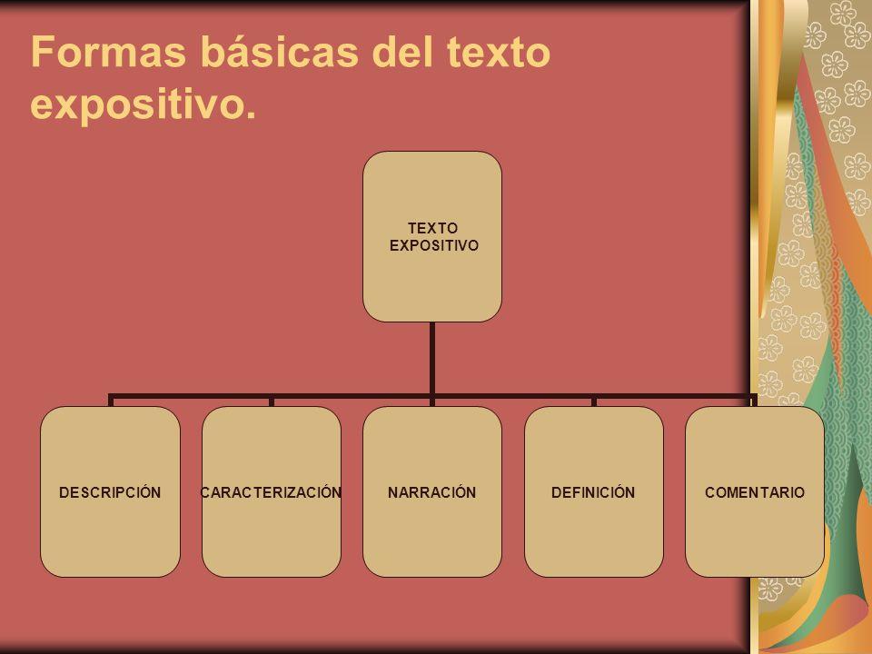 Formas básicas del texto expositivo. TEXTO EXPOSITIVO DESCRIPCIÓNCARACTERIZACIÓNNARRACIÓNDEFINICIÓNCOMENTARIO