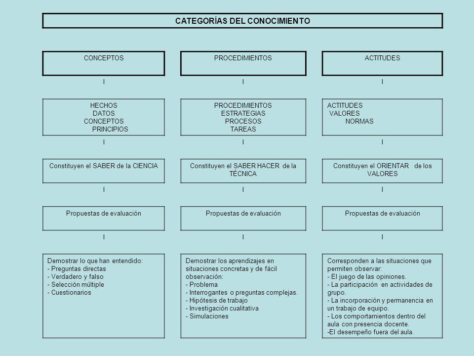 CATEGORÍAS DEL CONOCIMIENTO CONCEPTOSPROCEDIMIENTOSACTITUDES III HECHOS DATOS CONCEPTOS PRINCIPIOS PROCEDIMIENTOS ESTRATEGIAS PROCESOS TAREAS ACTITUDE