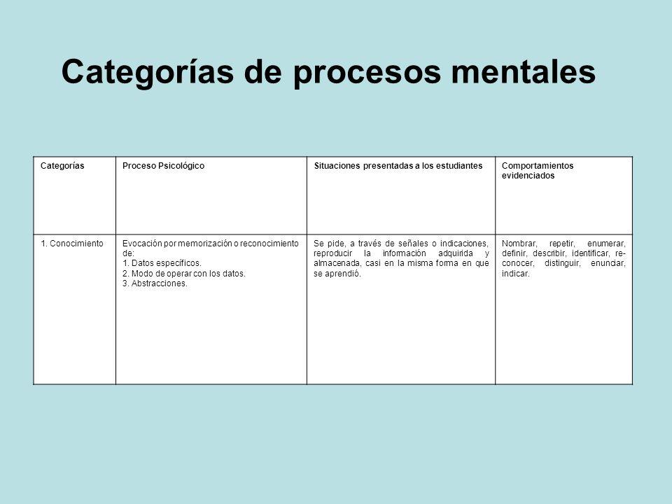CategoríasProceso PsicológicoSituaciones presentadas a los estudiantesComportamientos evidenciados 1. ConocimientoEvocación por memorización o reconoc