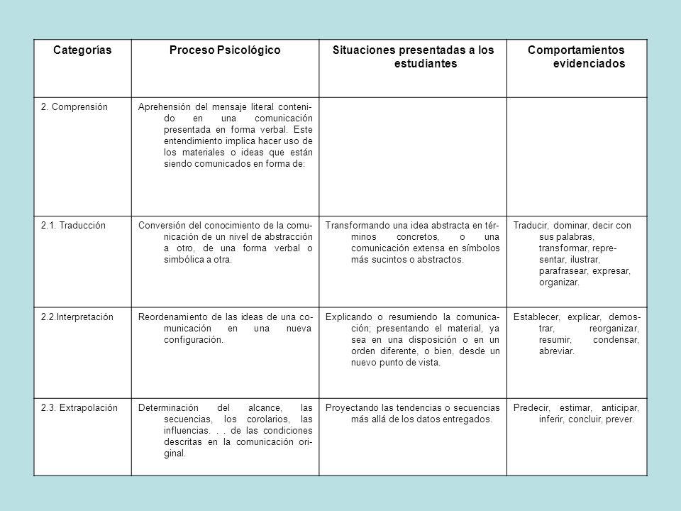 CategoríasProceso PsicológicoSituaciones presentadas a los estudiantes Comportamientos evidenciados 2. ComprensiónAprehensión del mensaje literal cont