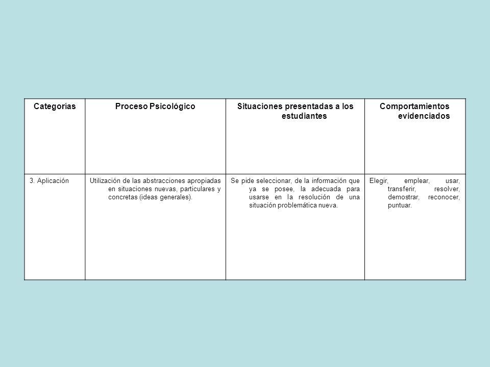 CategoríasProceso PsicológicoSituaciones presentadas a los estudiantes Comportamientos evidenciados 3. AplicaciónUtilización de las abstracciones apro