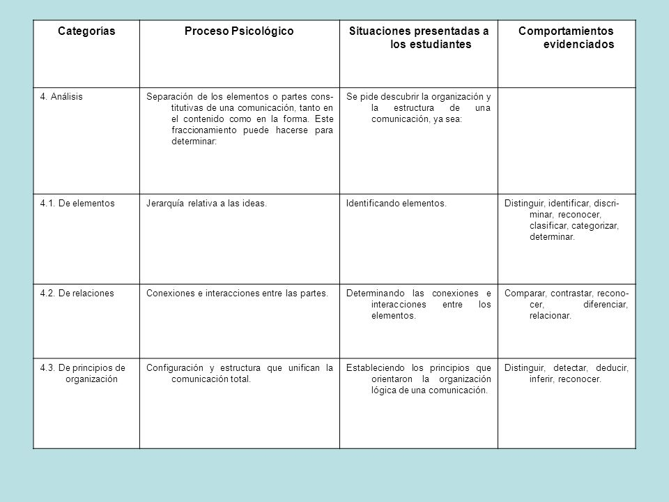 CategoríasProceso PsicológicoSituaciones presentadas a los estudiantes Comportamientos evidenciados 4. AnálisisSeparación de los elementos o partes co