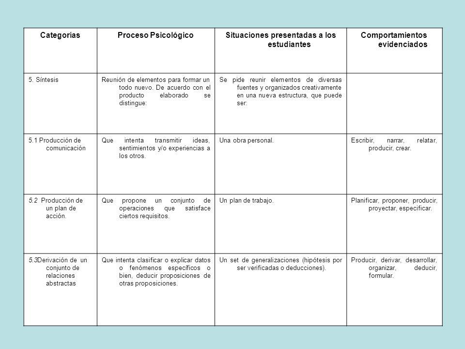 CategoríasProceso PsicológicoSituaciones presentadas a los estudiantes Comportamientos evidenciados 5. SíntesisReunión de elementos para formar un tod