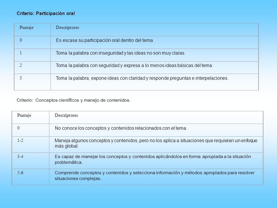 Criterio: Participación oral PuntajeDescriptores 0 Es escasa su participación oral dentro del tema. 1 Toma la palabra con inseguridad y las ideas no s