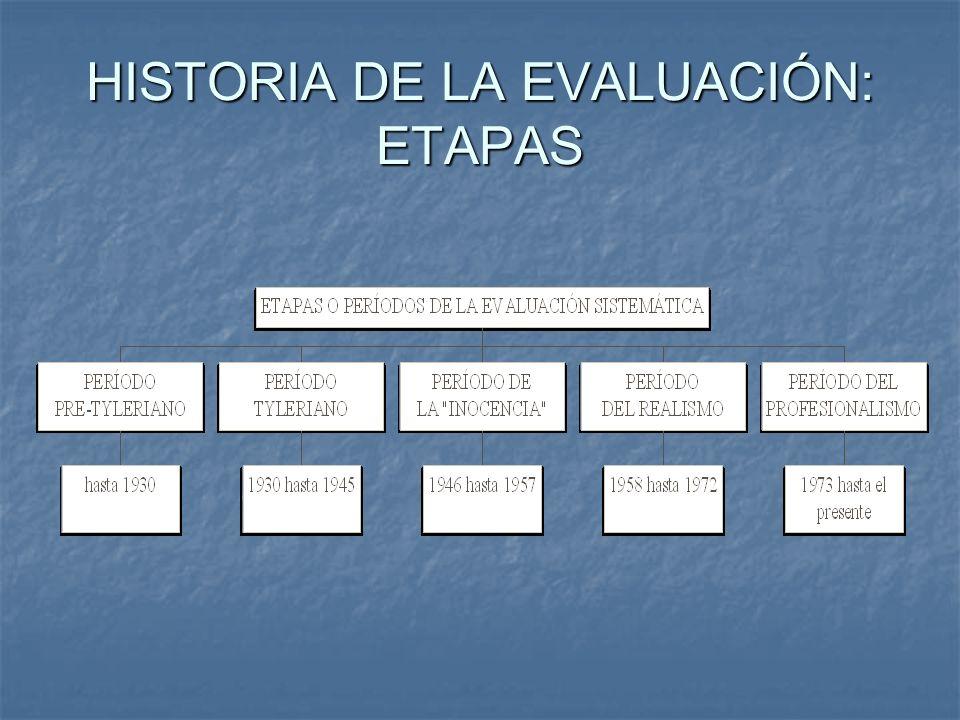 ETAPA PRE TYLERIANA Conceptos clave: Evaluación y Medición Evaluación y medición son conceptos intercambiables Evaluación y medición son conceptos intercambiables Evaluación y medición están insertos en paradigma positivista Evaluación y medición están insertos en paradigma positivista Evaluación y medición centrados en determinar diferencias individuales.