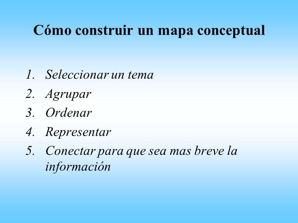 Cómo construir un mapa conceptual 1.Seleccionar un tema 2.Agrupar 3.Ordenar 4.Representar 5.Conectar para que sea mas breve la información