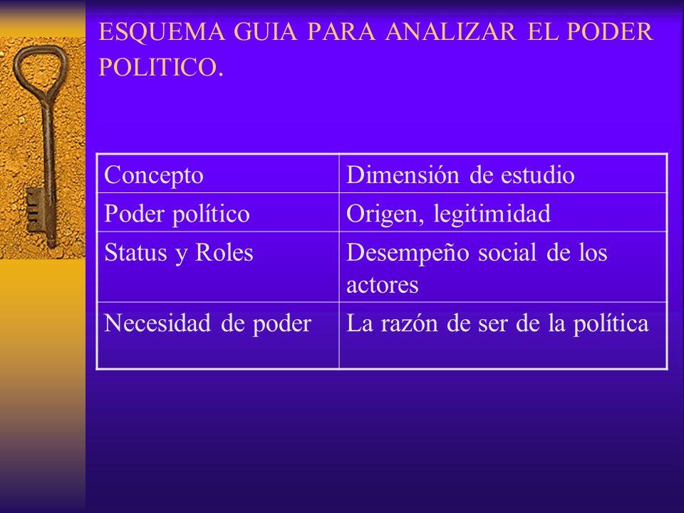 ESQUEMA GUIA PARA ANALIZAR EL PODER POLITICO. ConceptoDimensión de estudio Poder políticoOrigen, legitimidad Status y RolesDesempeño social de los act