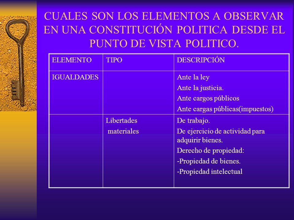 CUALES SON LOS ELEMENTOS A OBSERVAR EN UNA CONSTITUCIÓN POLITICA DESDE EL PUNTO DE VISTA POLITICO. ELEMENTOTIPODESCRIPCIÓN IGUALDADESAnte la ley Ante