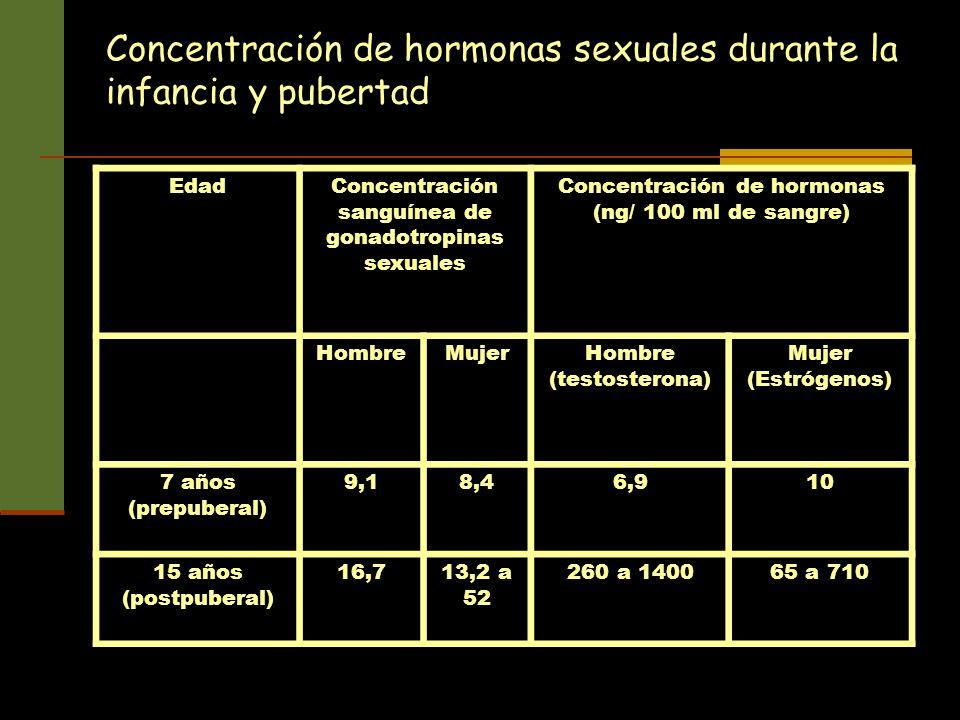 Concentración de hormonas sexuales durante la infancia y pubertad EdadConcentración sanguínea de gonadotropinas sexuales Concentración de hormonas (ng