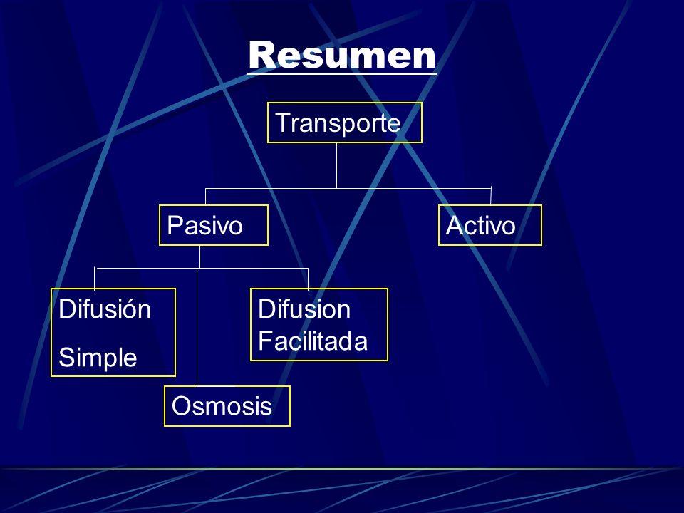 Resumen Transporte PasivoActivoDifusión Simple Difusion Facilitada Osmosis