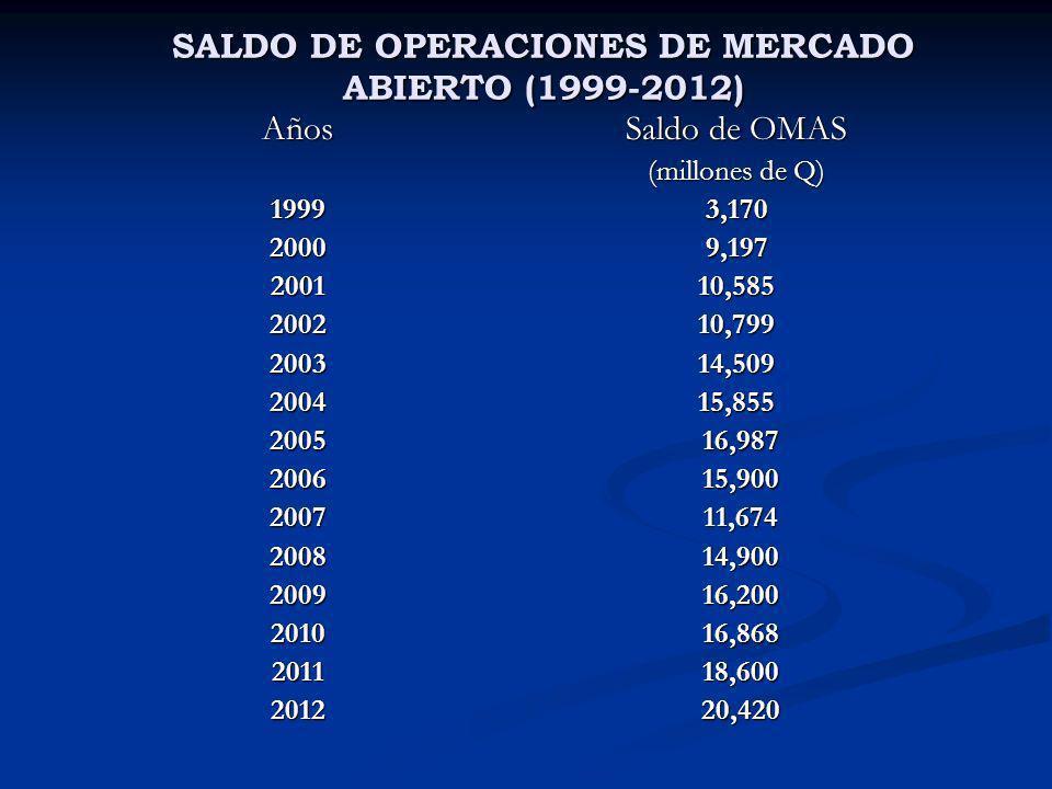 SALDO DE OPERACIONES DE MERCADO ABIERTO (1999-2012) SALDO DE OPERACIONES DE MERCADO ABIERTO (1999-2012) Años199920002001200220032004200520062007200820