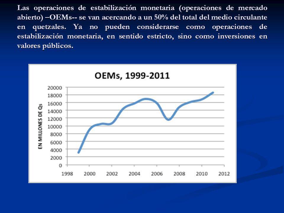 Las operaciones de estabilización monetaria (operaciones de mercado abierto) –OEMs-- se van acercando a un 50% del total del medio circulante en quetz