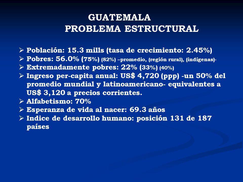 GUATEMALA PROBLEMA ESTRUCTURAL Población: 15.3 mills (tasa de crecimiento: 2.45%) Pobres: 56.0% ( 75%) (82%) –promedio, (región rural), (indígenas)- E