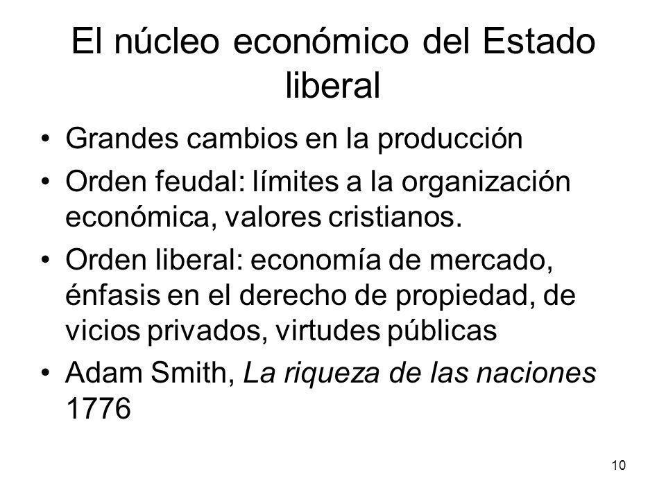 El núcleo económico del Estado liberal Grandes cambios en la producción Orden feudal: límites a la organización económica, valores cristianos. Orden l
