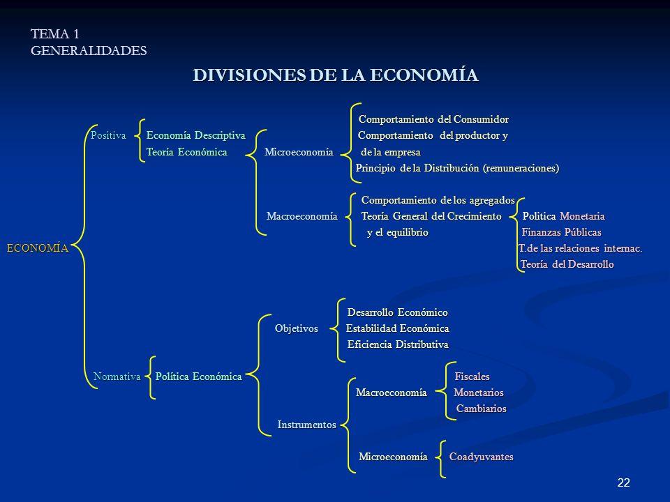 22 DIVISIONES DE LA ECONOMÍA Comportamiento del Consumidor Comportamiento del Consumidor Positiva Economía Descriptiva Comportamiento del productor y
