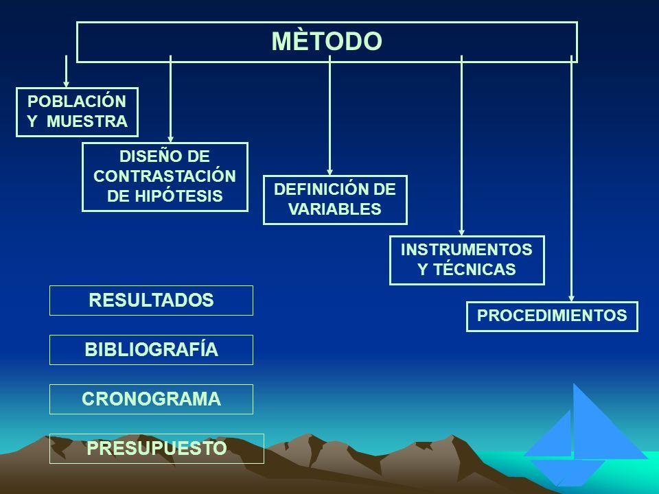 MÈTODO POBLACIÓN Y MUESTRA DISEÑO DE CONTRASTACIÓN DE HIPÓTESIS DEFINICIÓN DE VARIABLES INSTRUMENTOS Y TÉCNICAS PROCEDIMIENTOS RESULTADOS BIBLIOGRAFÍA