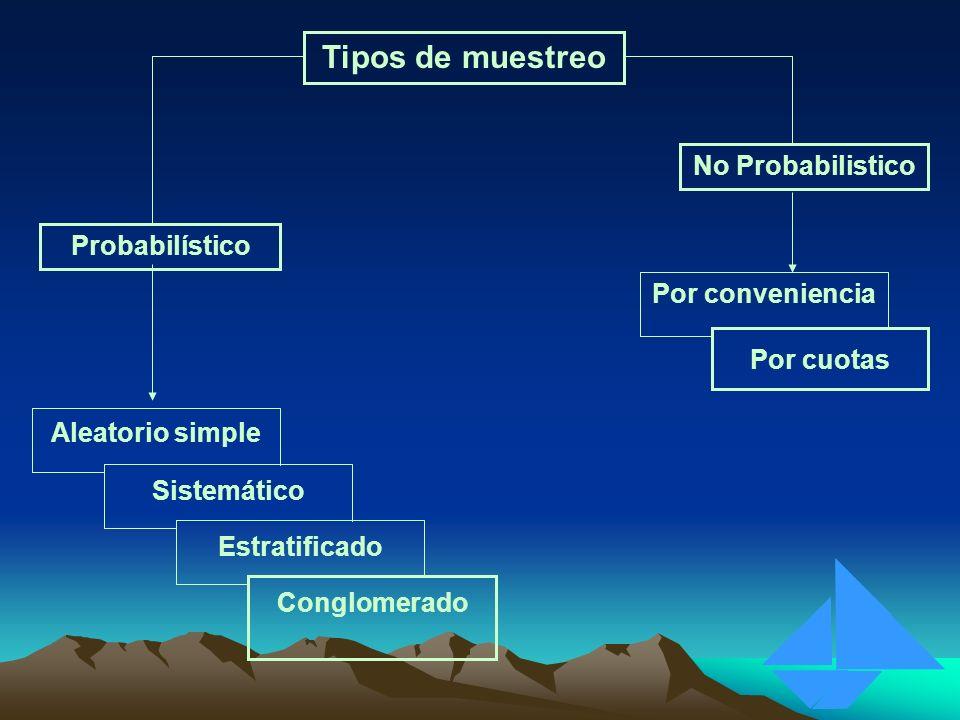Tipos de muestreo Probabilístico No Probabilistico Por cuotas Por conveniencia Conglomerado Estratificado Sistemático Aleatorio simple